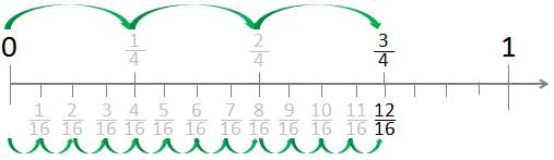 Fractions on a Number Line – Fraction on a Number Line Worksheet