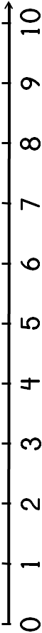 0 to 10 number line