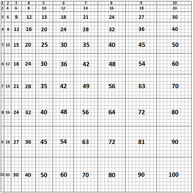 1x1 to 10x10 multiplication chart to scale