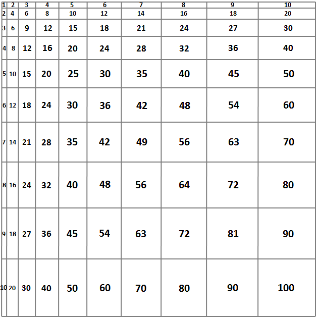 multiplication chart - partial grid