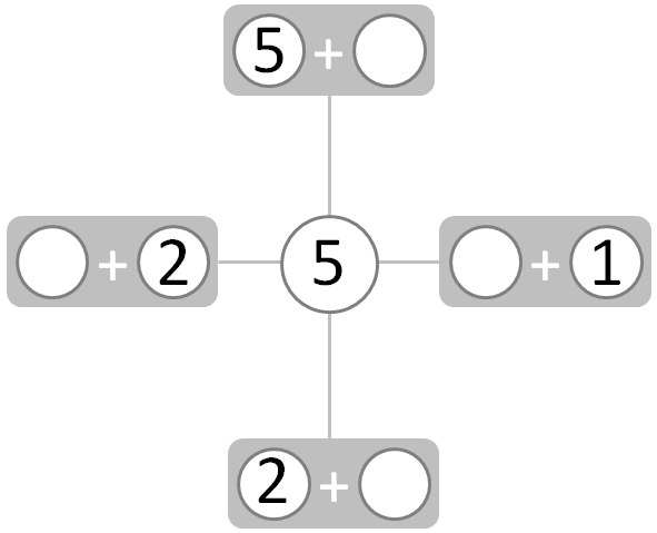 partial complete figure showing number pairs that make 5