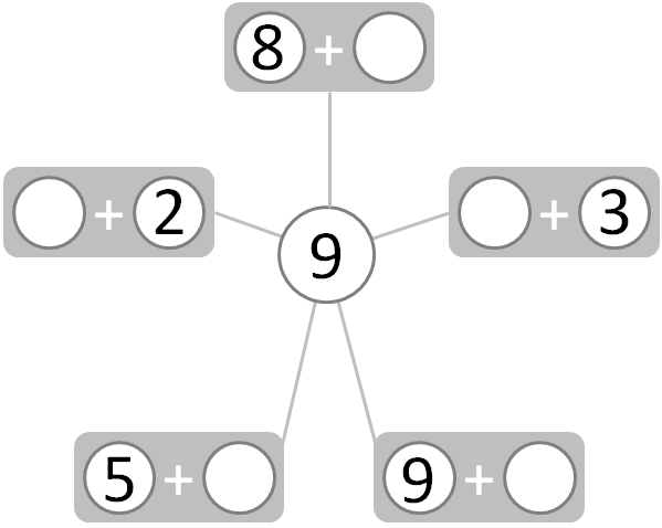 partial complete figure showing number pairs that make 9