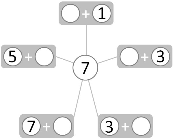 partial complete figure showing number pairs that make 7