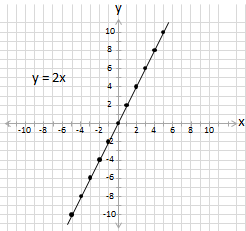 equation y =2x plotted on cartesian grid