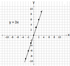 equation y =3x plotted on cartesian grid