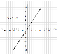 equation y =1.5x plotted on cartesian grid