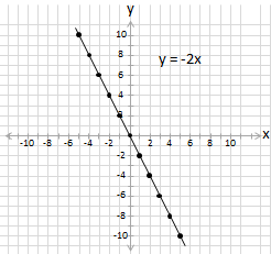 equation y =-2x plotted on cartesian grid