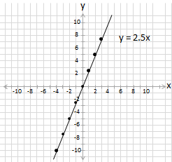 equation y =2.5x plotted on cartesian grid