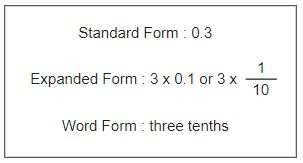 three tenths shown in standard, expanded, and written forms