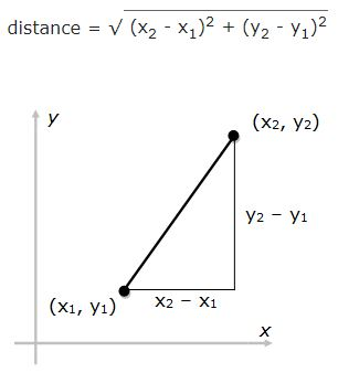 triangle with hypotenuse between points x1, y1 and x2, y2
