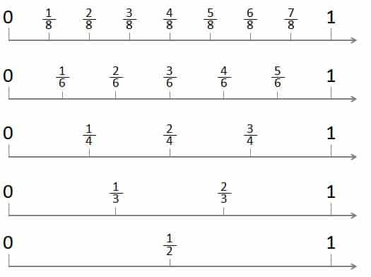 number lines from 0 to 1 showing halves, thirds, fourths, sixths, and eighths