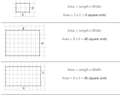 How To Calculate Area Helping With Math