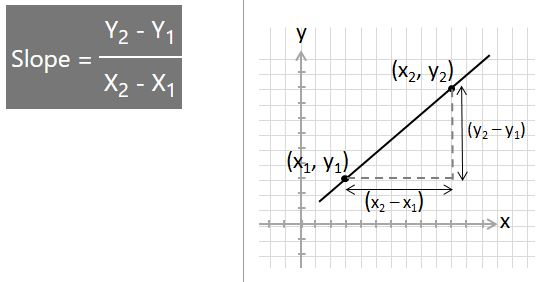 annotated line with 2 points, (x1,y1) and (x2,y2) shown with difference in x and in y values shown.