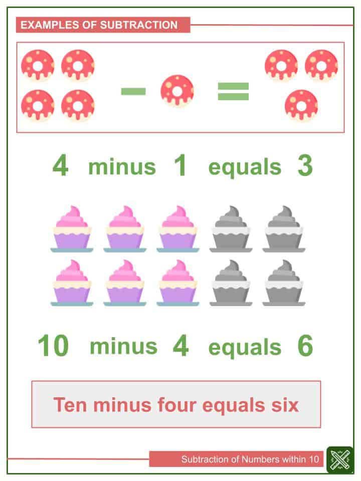 Subtraction of Numbers within 10 Worksheets(1)