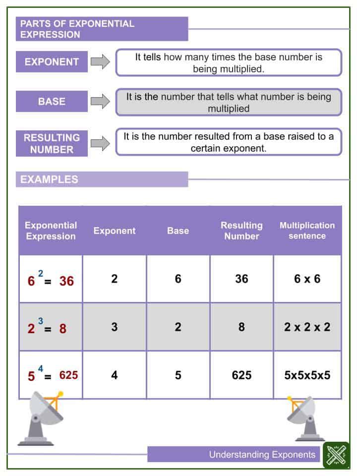 Understanding Exponents Worksheets(1)