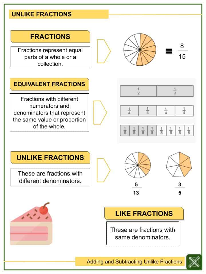 Adding and Subtracting Unlike Fractions Worksheets(1)