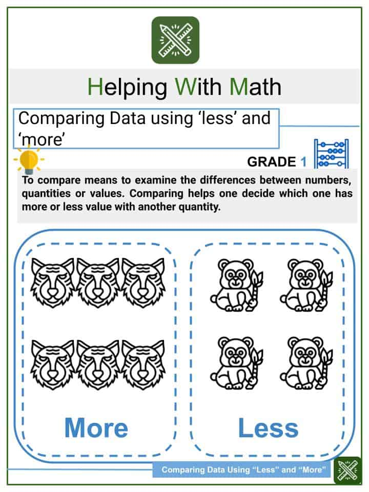 "Comparing Data Using ""Less"" and ""More"" Worksheets"