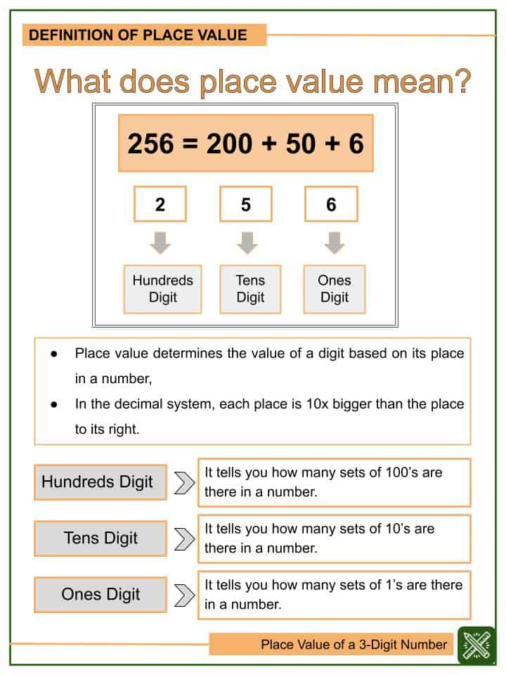 Place Value of a 3-digit Number Worksheets(1)