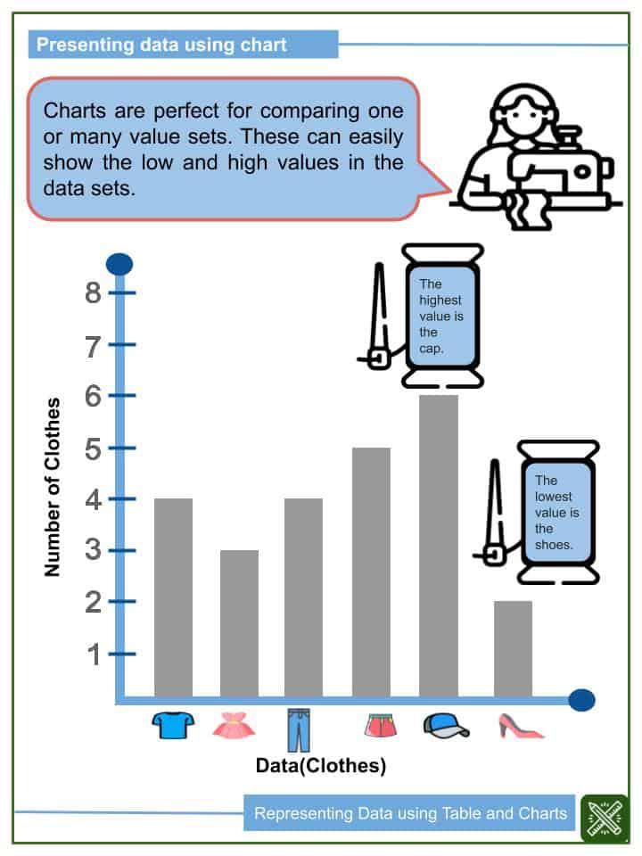 Representing Data using Table and Charts Worksheets(2)