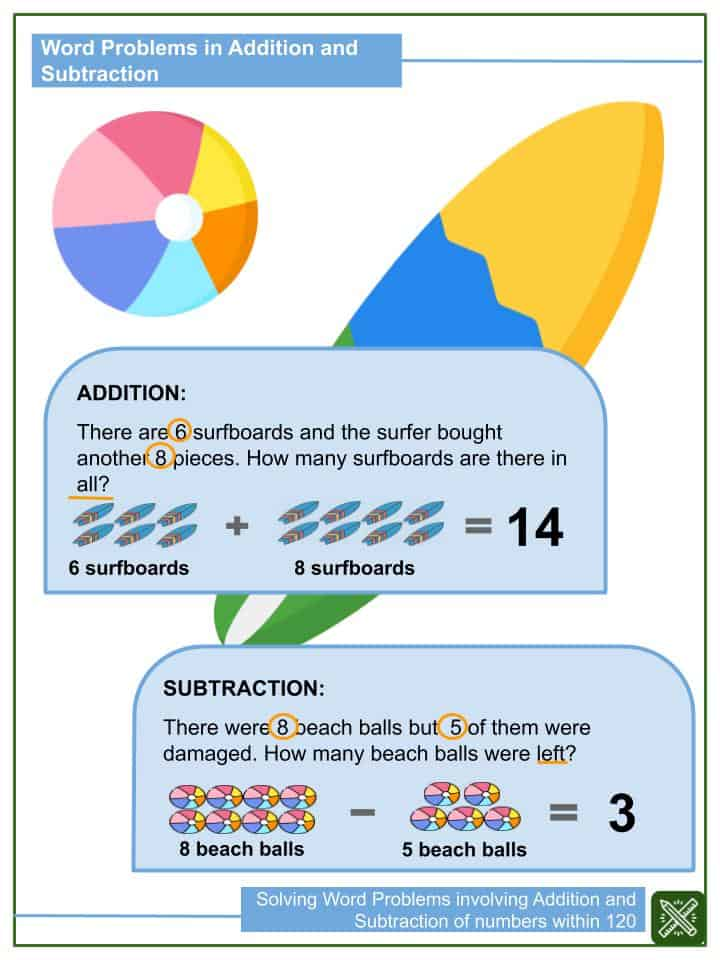 Solving Word Problems involving Addition and Subtraction of numbers within 120 Worksheets(1)