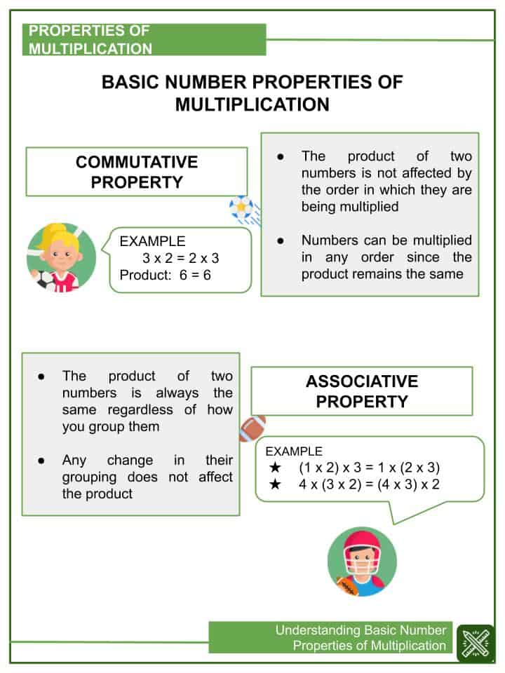 Understanding Basic Number Properties of Multiplication Worksheets(1)