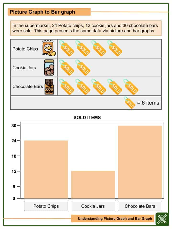Understanding Picture Graph and Bar Graph Worksheets(2)