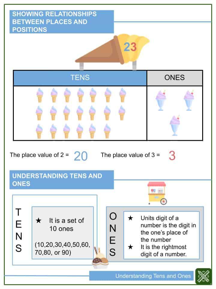 Understanding Tens and Ones Worksheets(1)