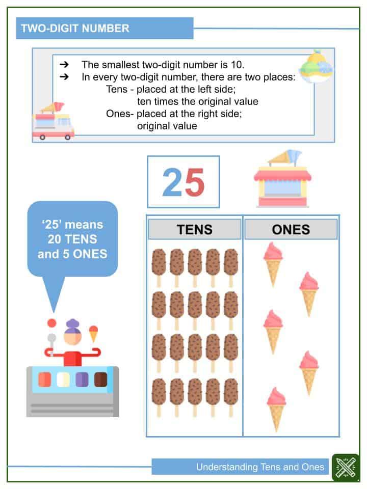 Understanding Tens and Ones Worksheets(2)