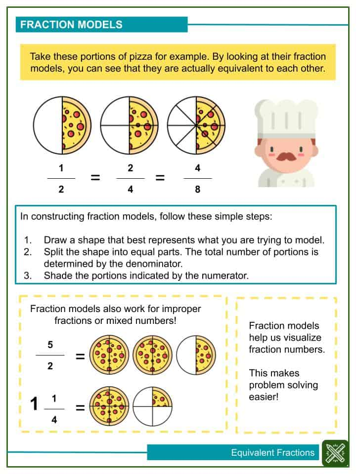 Illustrating Equivalent Fractions Using Fraction Models (1)