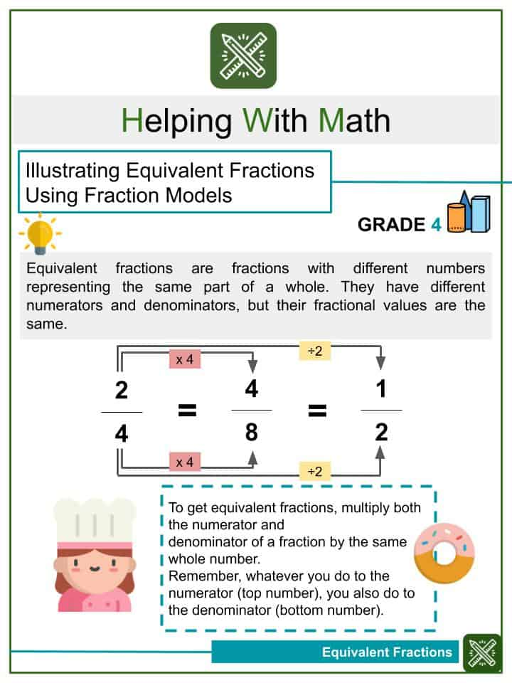 Illustrating Equivalent Fractions Using Fraction Models