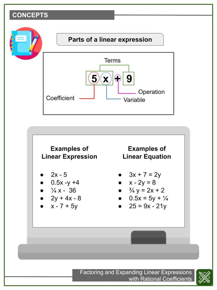 Factoring and Expanding Linear Expressions with Rational Coefficients (1)