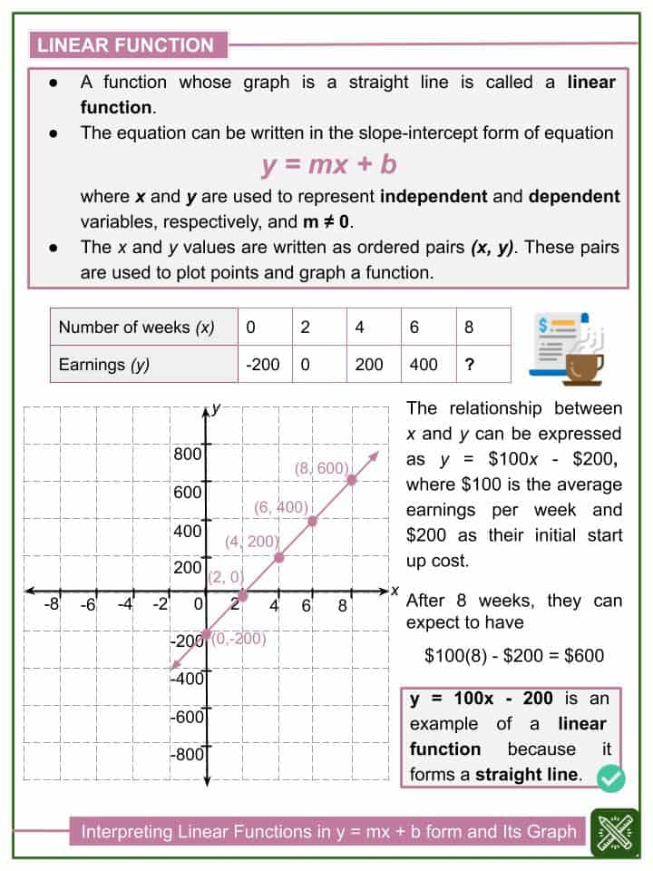 Interpreting linear functions in a form of y=mx+b and its ...