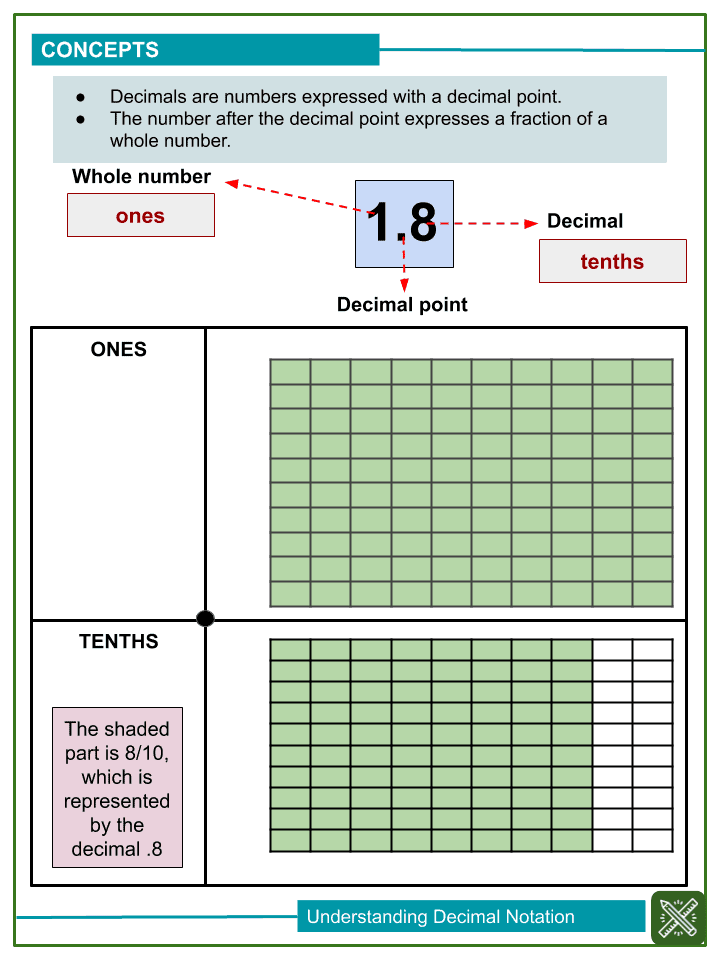 Understanding Decimal Notations Worksheets (1)