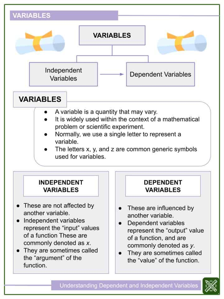 Understanding Dependent and Independent Variables Worksheets (1)