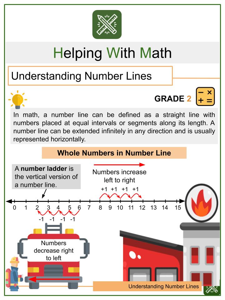 Understanding Number Lines