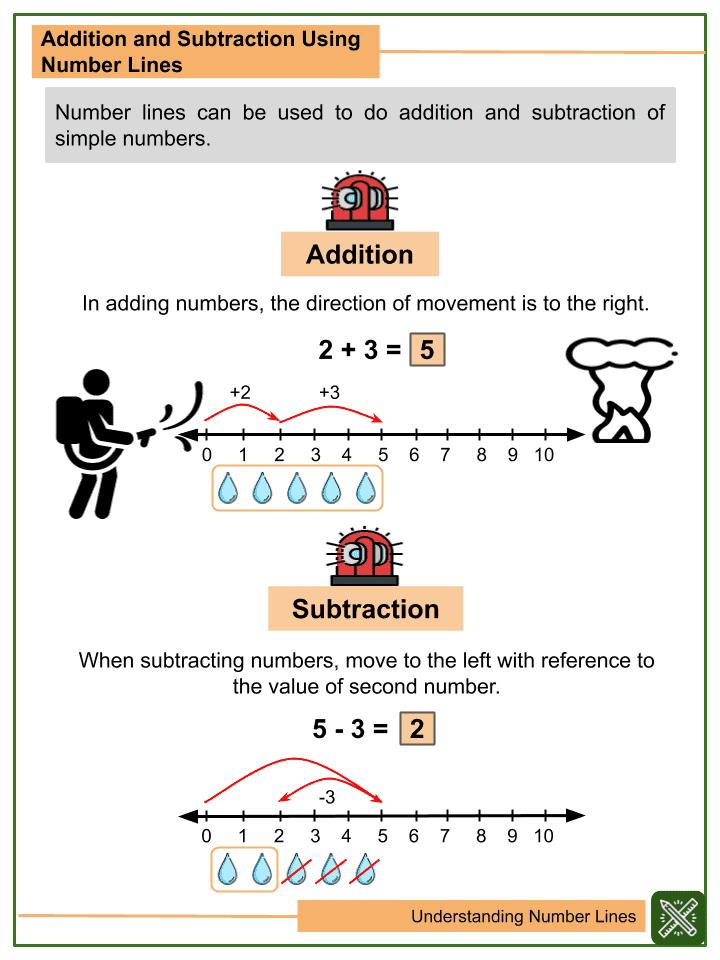 Understanding Number Lines (1)