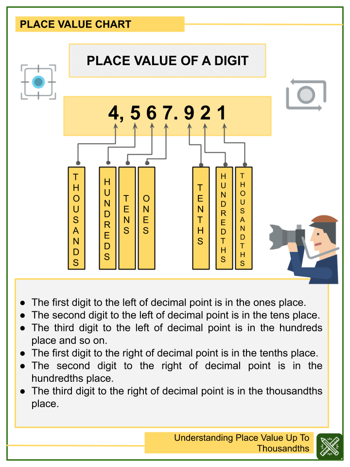 Understanding Place Value Up To Thousandths Worksheets (1)