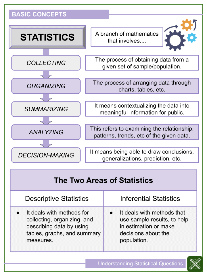 Understanding Statistical Questions Worksheets (1)
