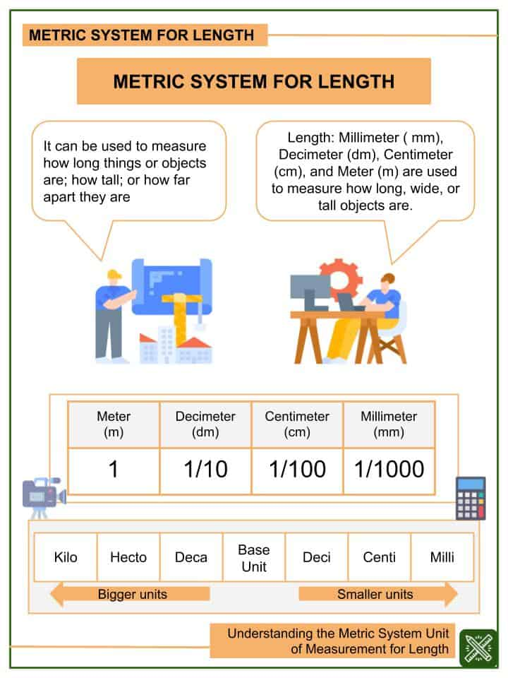 Understanding the Metric System Unit of Measurement for Length Worksheets (1)