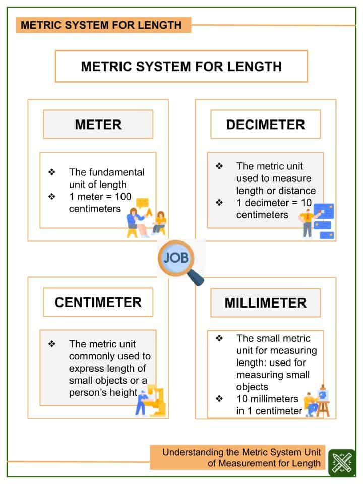 Understanding the Metric System Unit of Measurement for Length Worksheets (2)