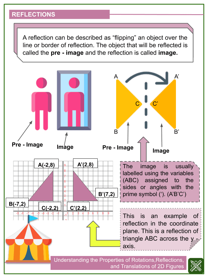 Understanding the Properties of Rotations, Reflections, and Translations of 2D Figures.pptx (1)