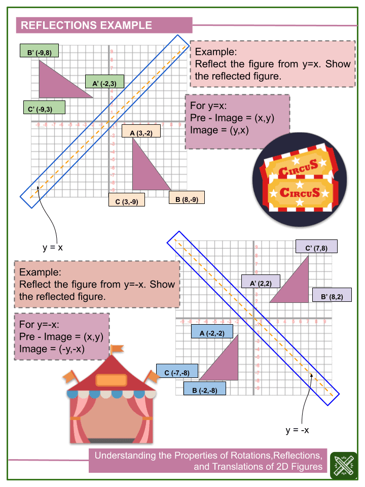 Understanding the Properties of Rotations, Reflections, and Translations of 2D Figures.pptx (2)