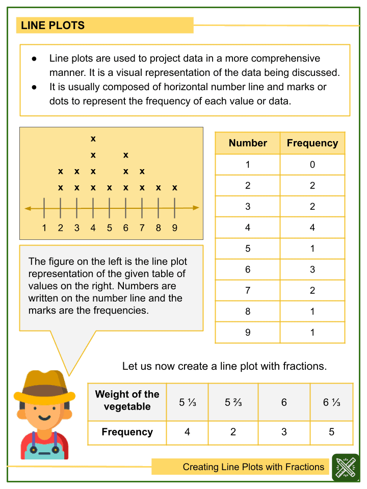 Creating Line Plots with Fractions Worksheets (1)