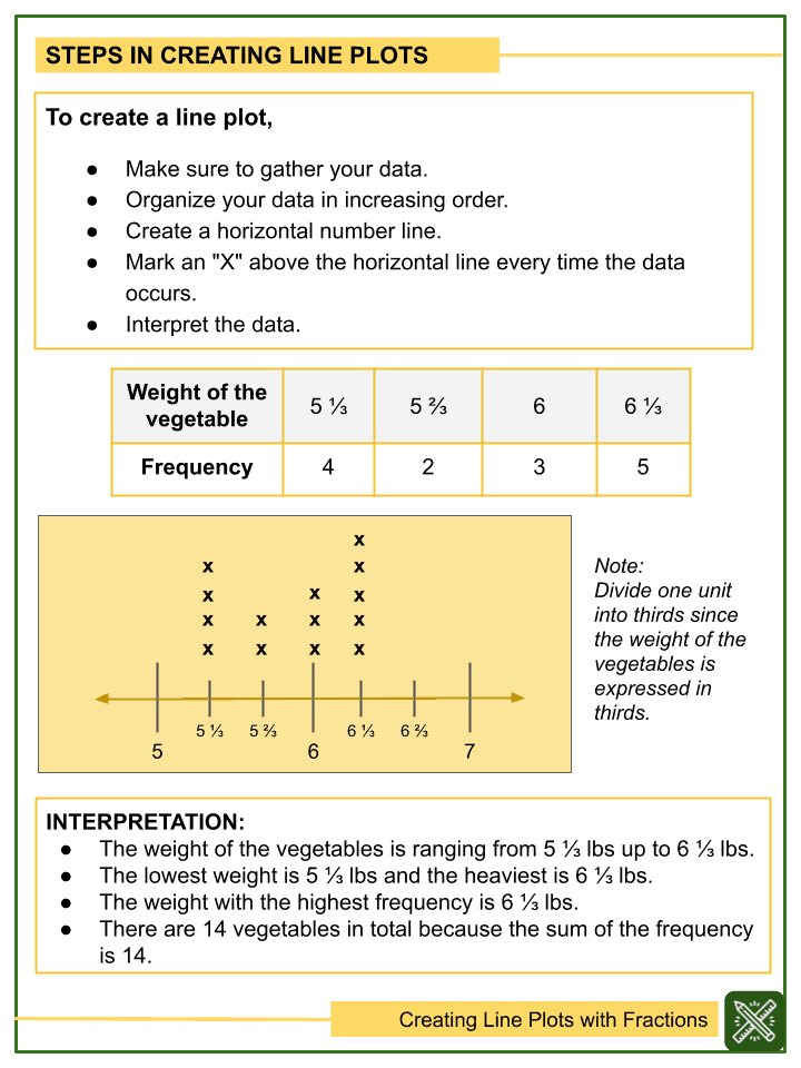 Creating Line Plots with Fractions Worksheets (2)