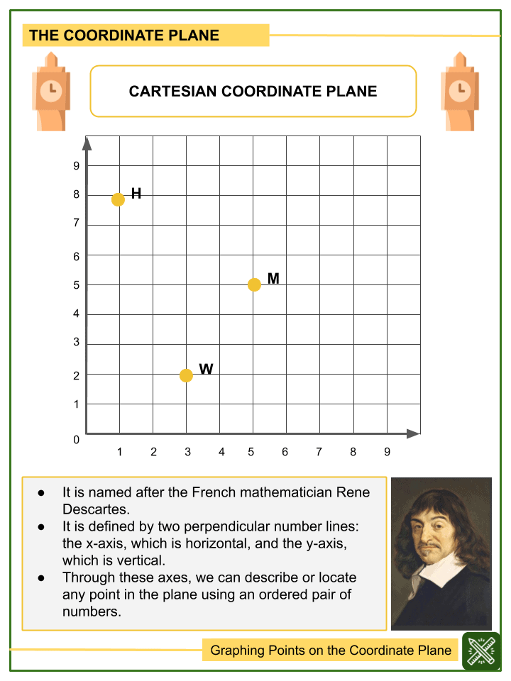Graphing Points on the Coordinate Plane Worksheets (1)