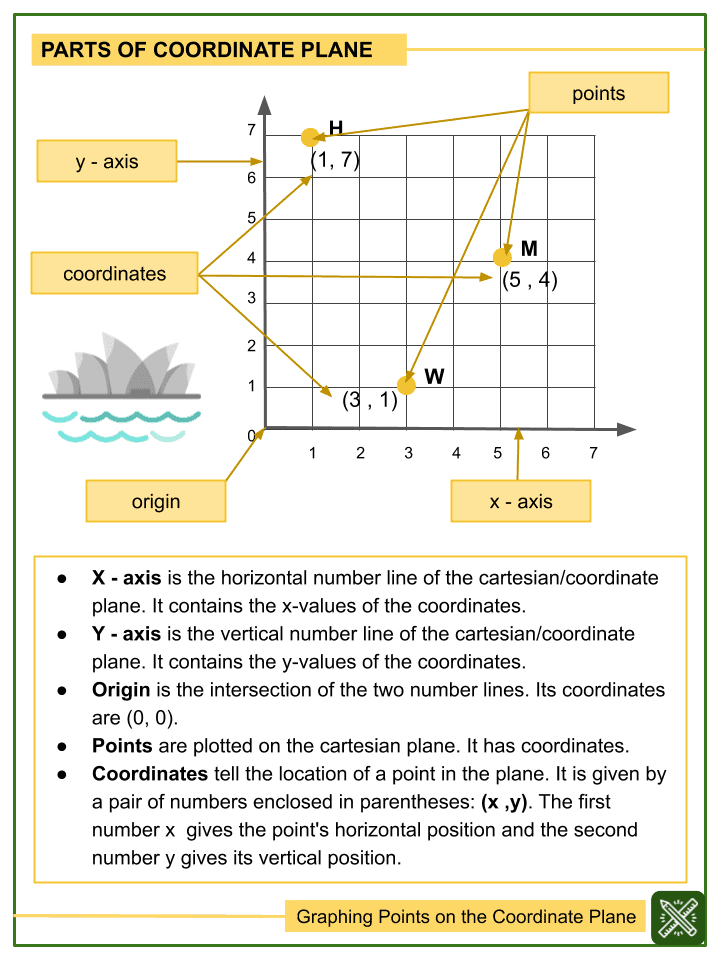 Graphing Points on the Coordinate Plane Worksheets (2)