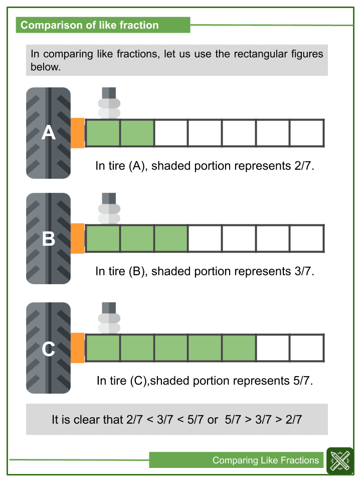 Comparing Like Fractions Worksheets (2)