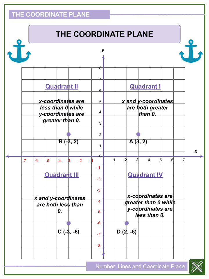 Number Lines and Coordinate Planes Worksheets (2)