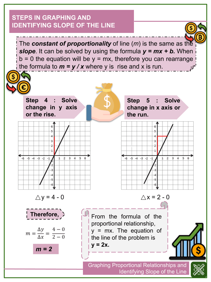 Graphing Proportional Relationships and Identifying Slope of the Line.pptx (2)