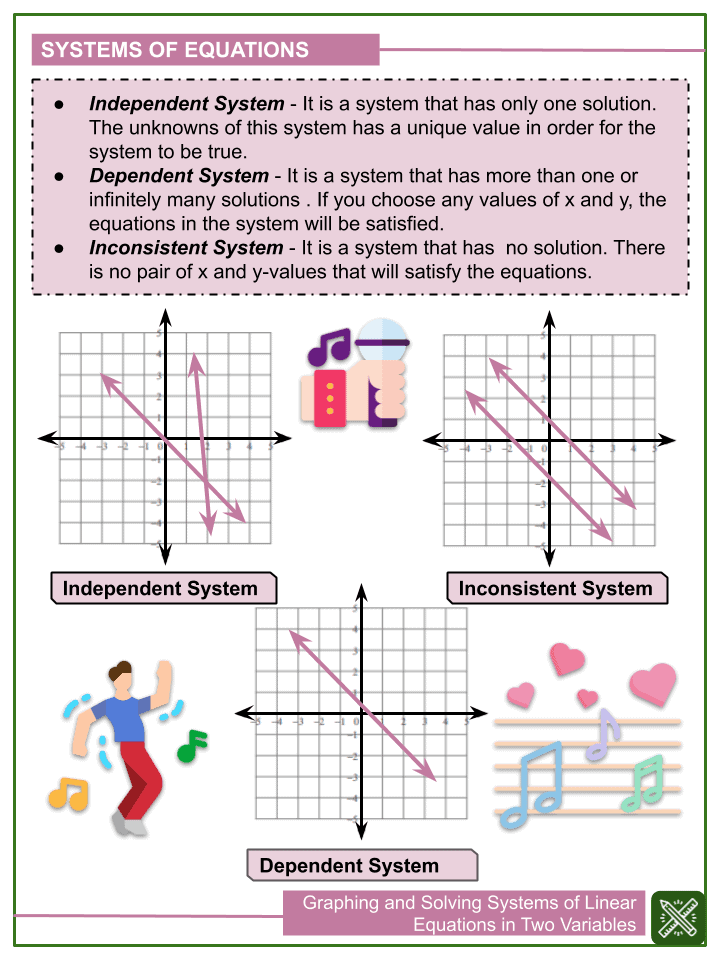 Graphing and Solving Systems of Linear Equations in Two Variables (1)